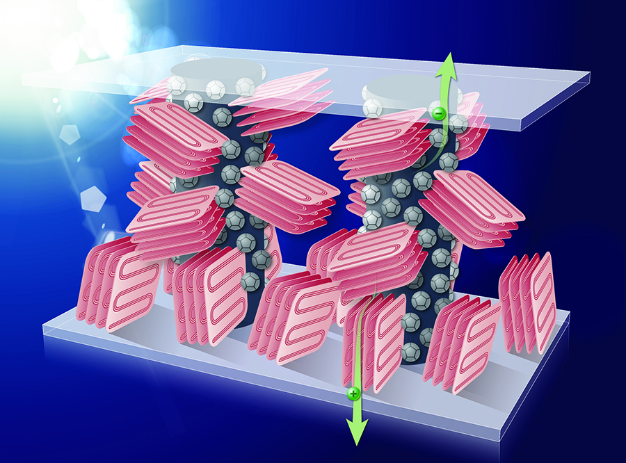 Adding an inert polymer component in plastic solar cells – as visualized by the arrows in this image --  creates a unique columnar morphology and enables increased optimal device thickness, which is much better suited for the industrial production of solar cells by low-cost solution coating methods.
