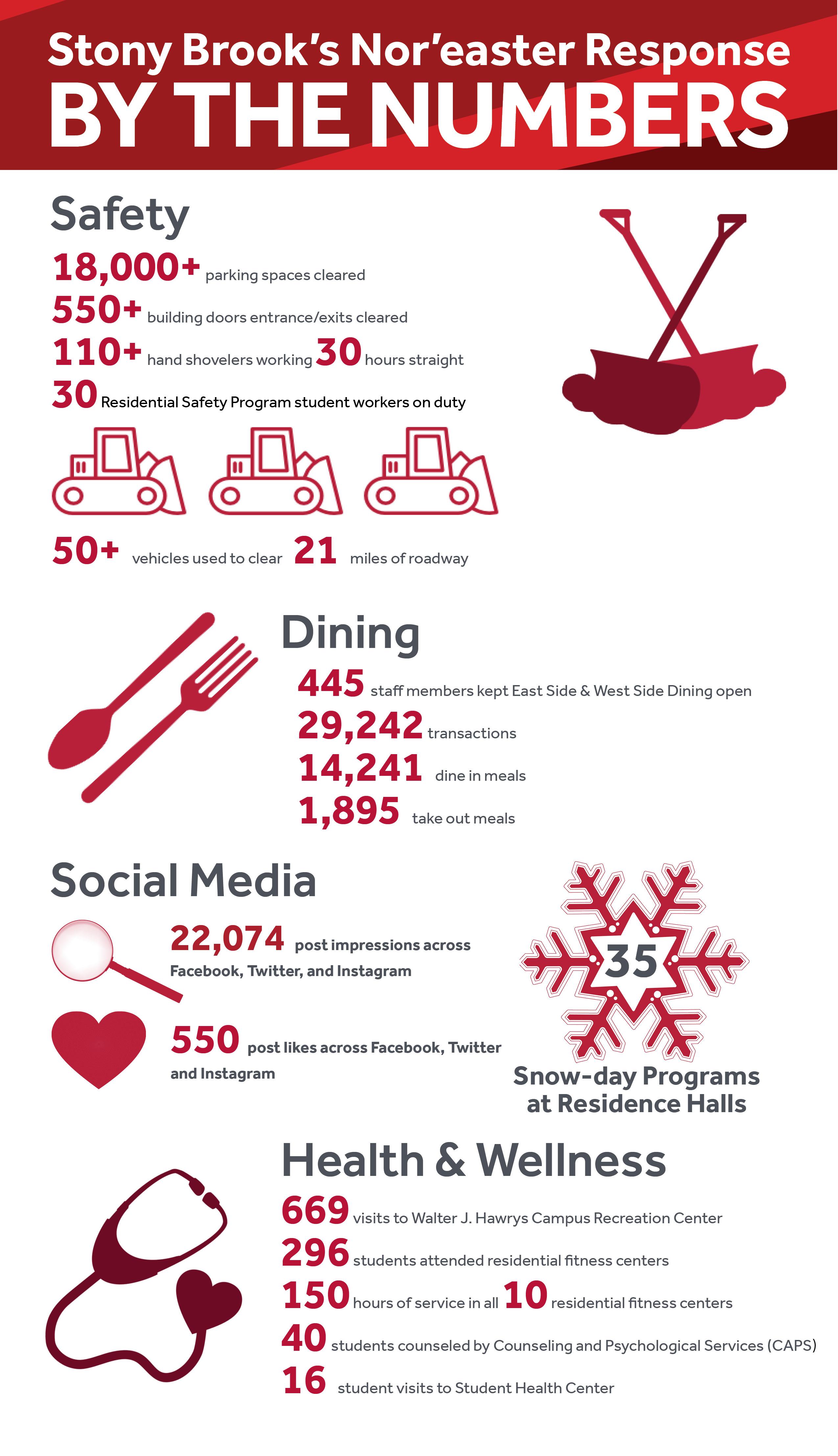 2018 snow storm infographic