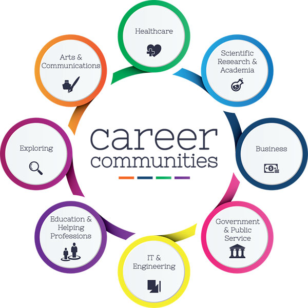 Career Communities graphic