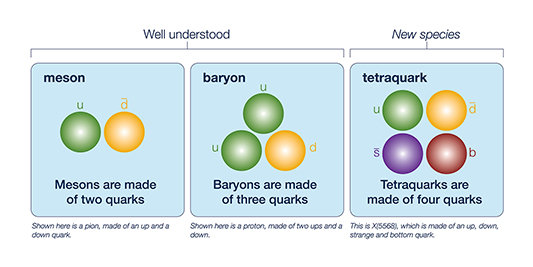 Dzero tetraquark illustration comparison