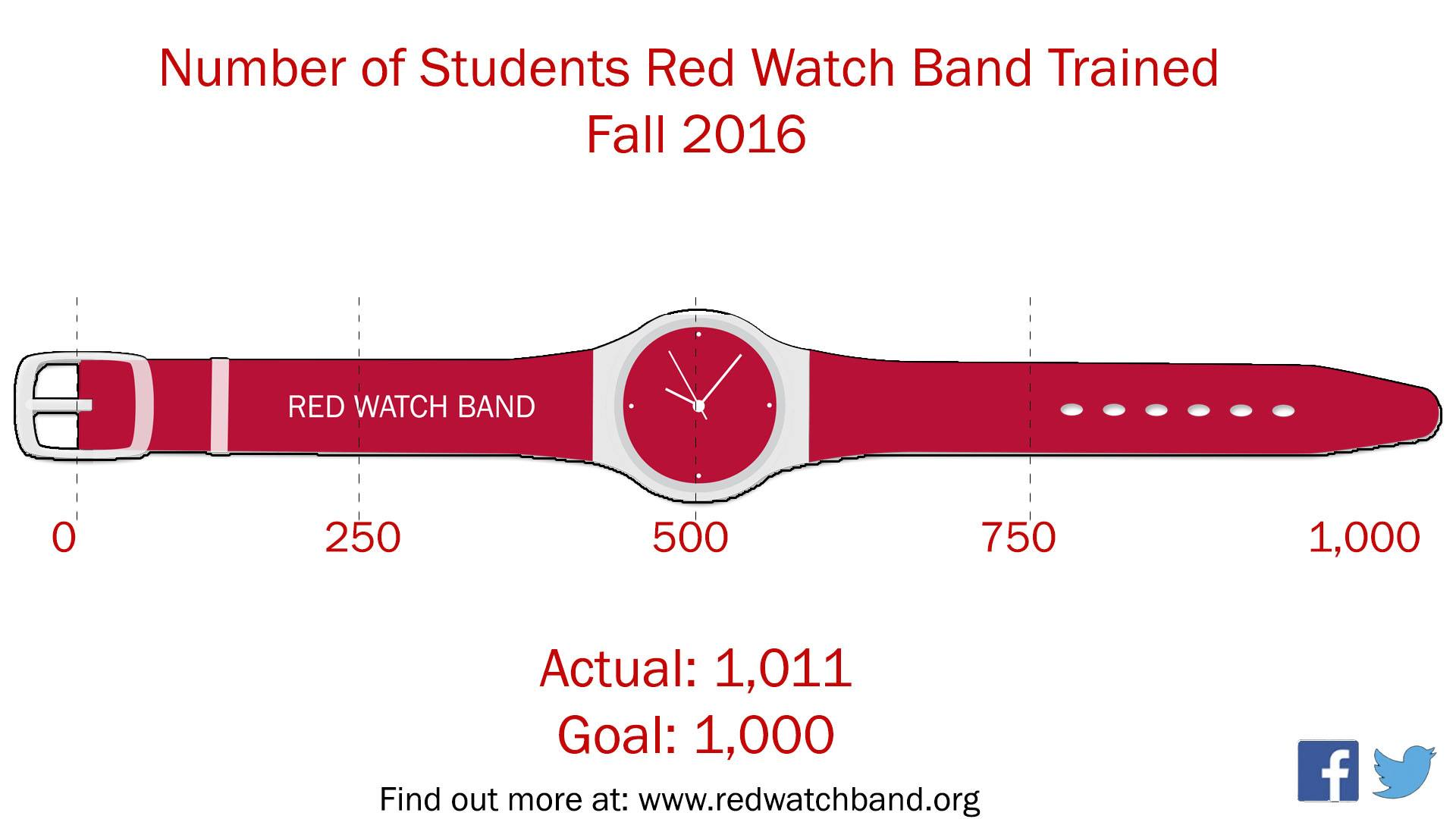Red Watch Band graphic