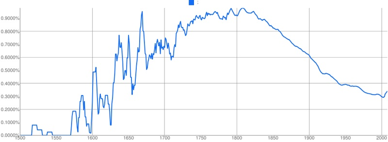 This graph, created using the Google Books Ngram Viewer, shows the frequency of semicolon use in English between 1500 and 2008.