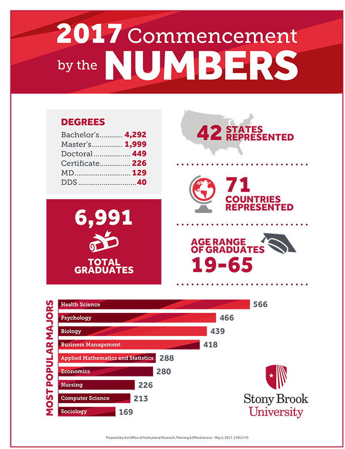 commencement infographic