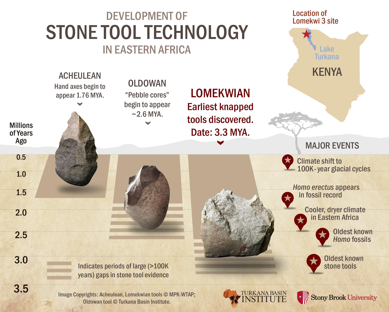 Stone tools infographic 5 20 15 1