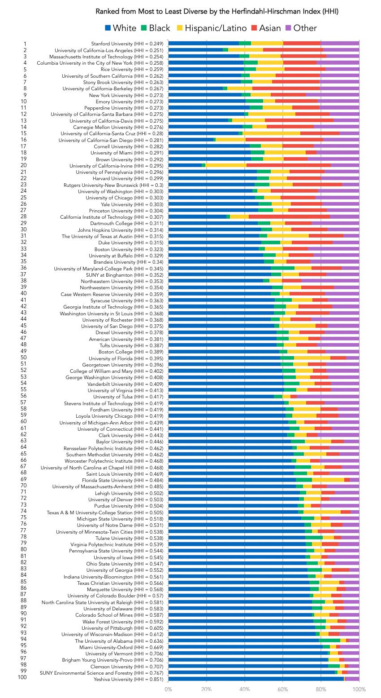 Top 100 universities 1
