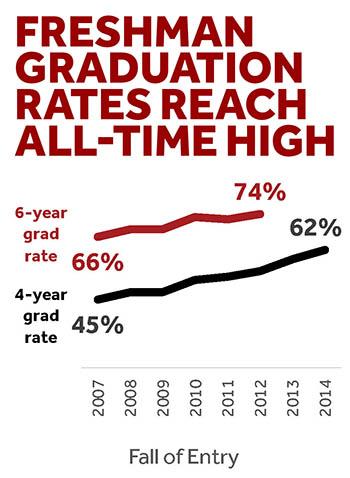 Freshman Grad rates