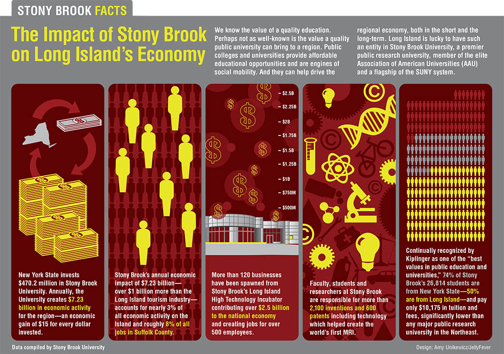 SBU's economic impact
