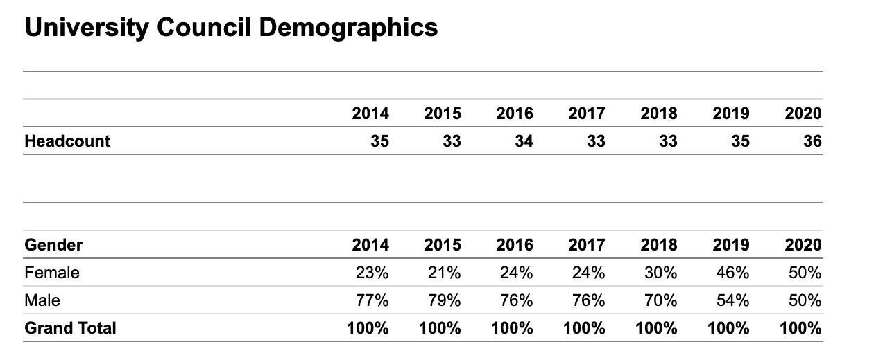 Council demographics