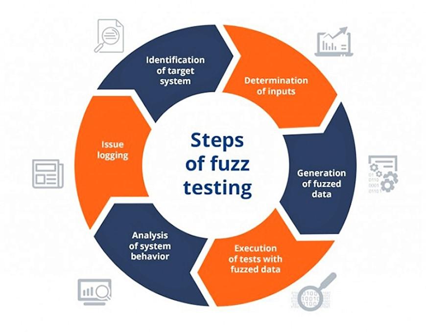 Fuzz testing steps