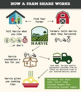 Farm share works