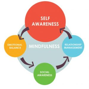 Mindfulness graphic