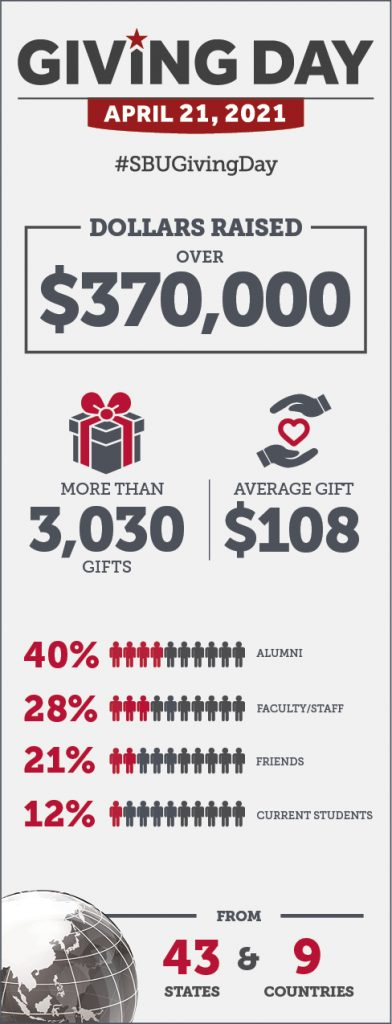 Giving Day dollars raised $370,000, more than 3,030 gifts, average gift $108, 40% alumni 28% faculty/staff 21% friends 12% current students, from 43 states and 9 countries
